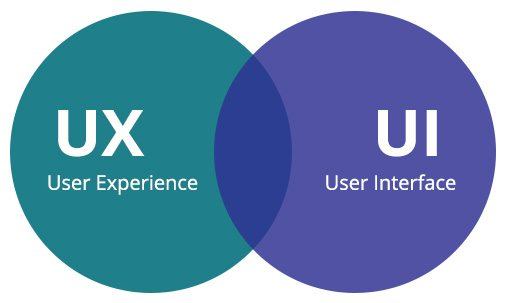 UI & UX Difference